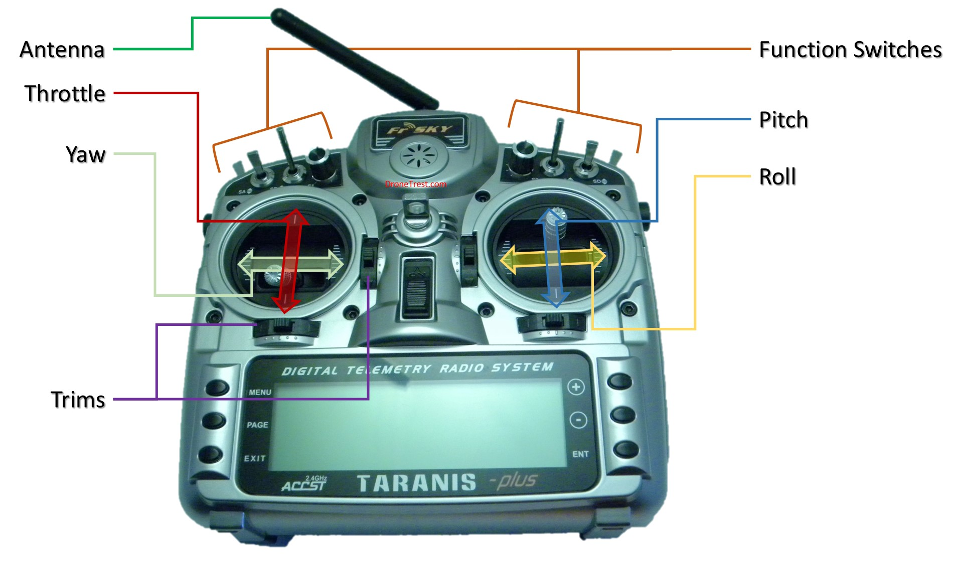 A Beginners Guide To Fpv Dronetrest Blog Of Connecting Your Rc Plane Electronic Parts There Is Alot Options When It Comes Selecting R C Controller And Receiver Right Now The Frsky Taranis Radios Are By Far Most Popular In